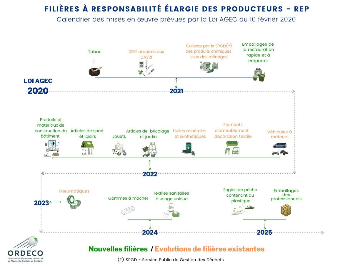 Les filières à responsabilité élargie du producteur (REP) - Calendrier des nouvelles filières induites par la Loi AGEC et chronologie des filières existantes.